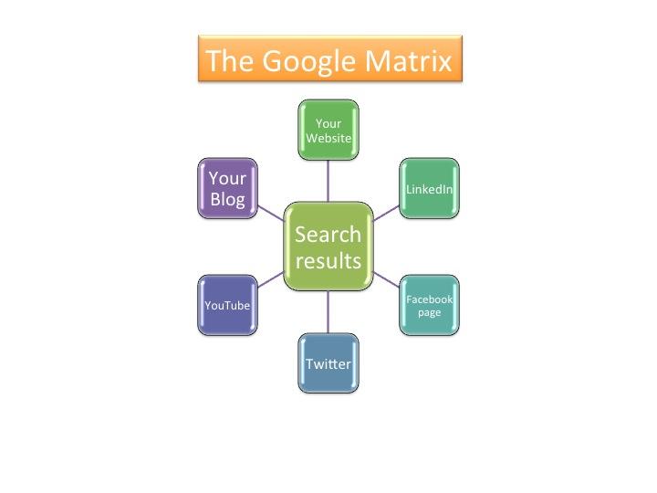 Google Matrix